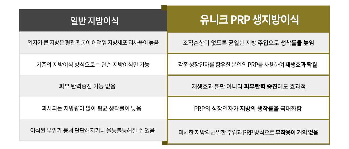 유니크 PRP생지방이식 수술대
