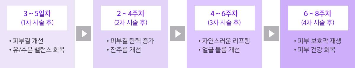 리쥬란힐러시술과정별효과